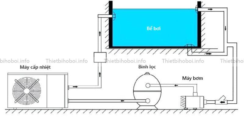 Sơ đồ cấu tạo máy cấp nhiệt Coast model ST