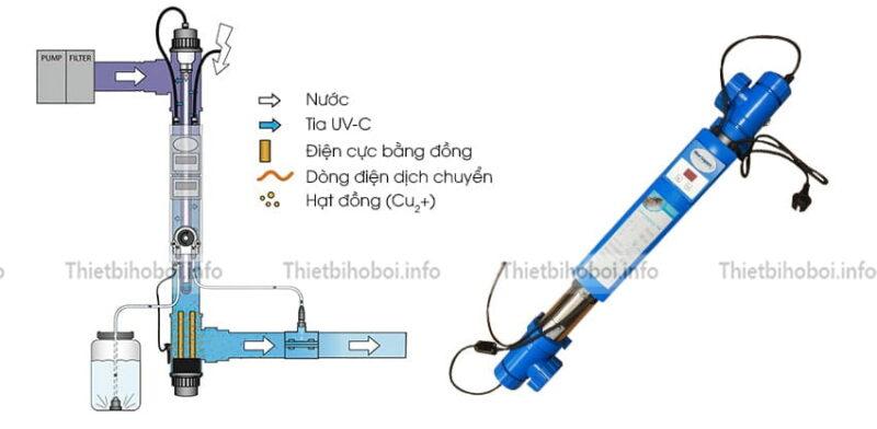 cách hoạt động đèn uv blue lagoon bh04752