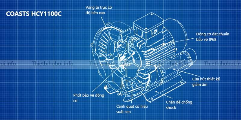 cấu tạo máy thổi khí con sò HCY1100C