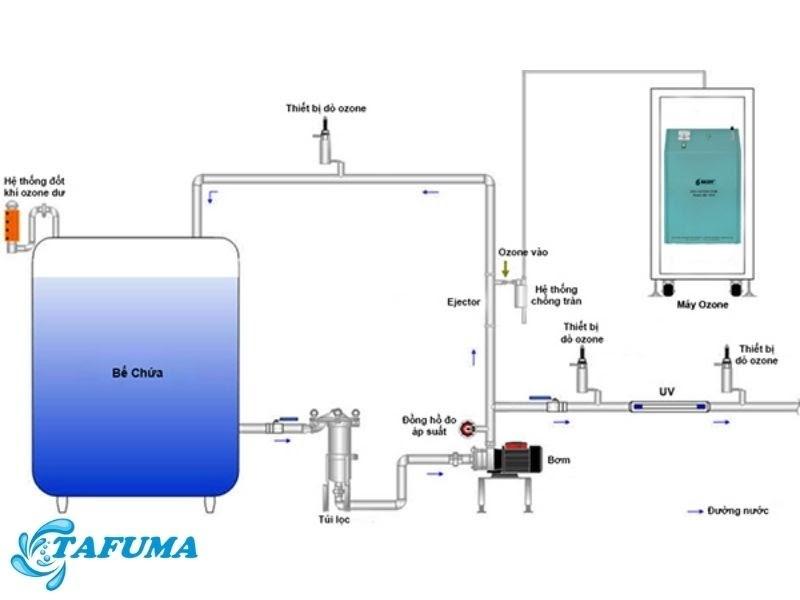 ứng dụng công nghệ xử lý nước bằng ozone